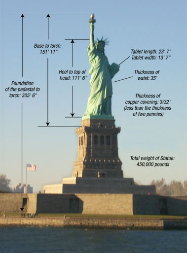 Statue of Liberty Facts Explained